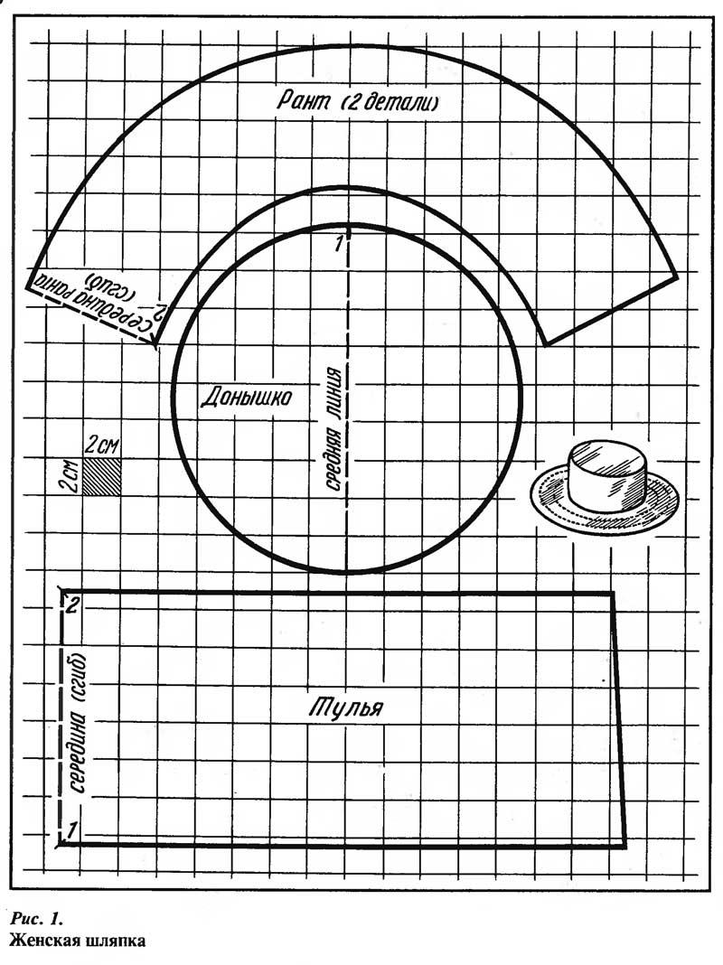 Вязание кокетки спицами описание схема